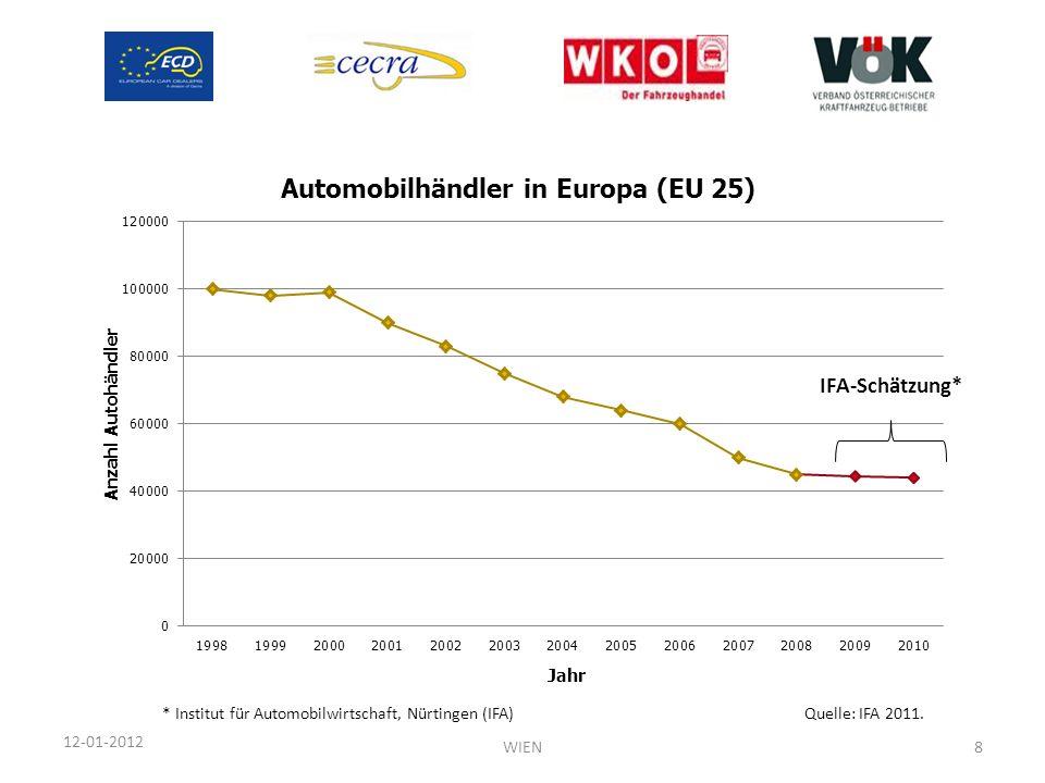 IFA-Schätzung* * Institut für Automobilwirtschaft, Nürtingen (IFA)