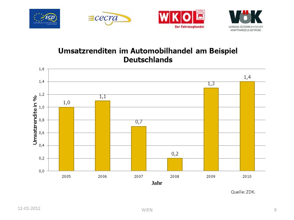 Quelle: ZDK. 12-01-2012 WIEN