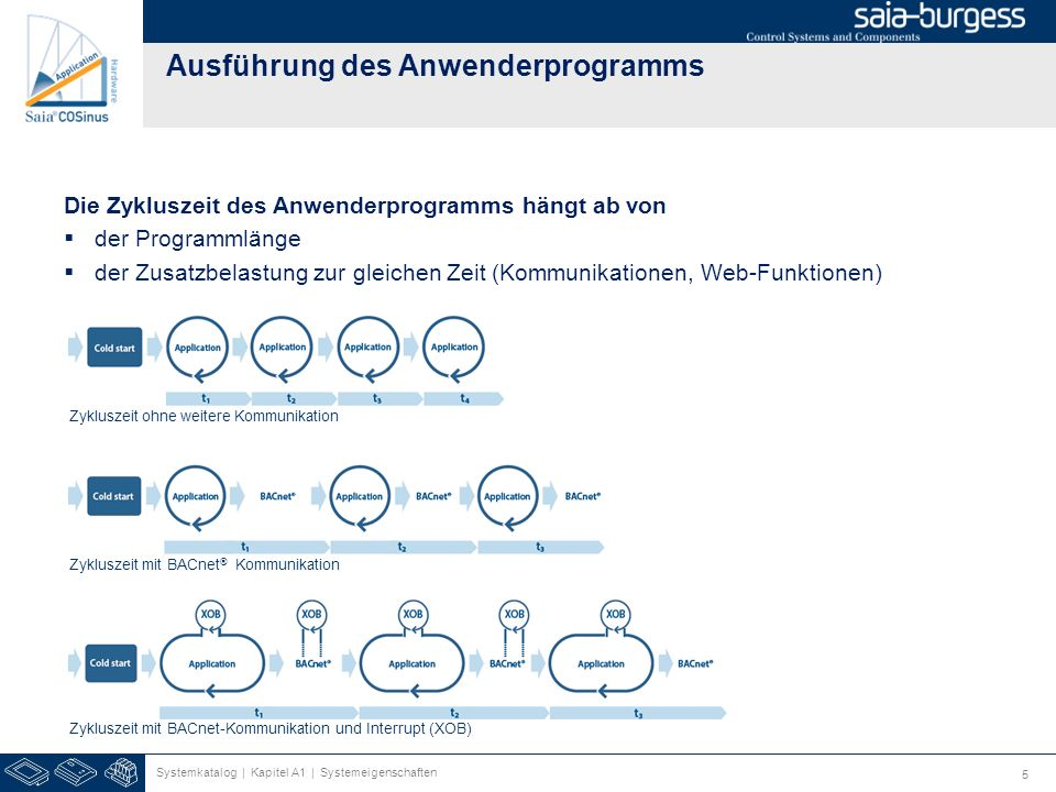 Ausführung des Anwenderprogramms