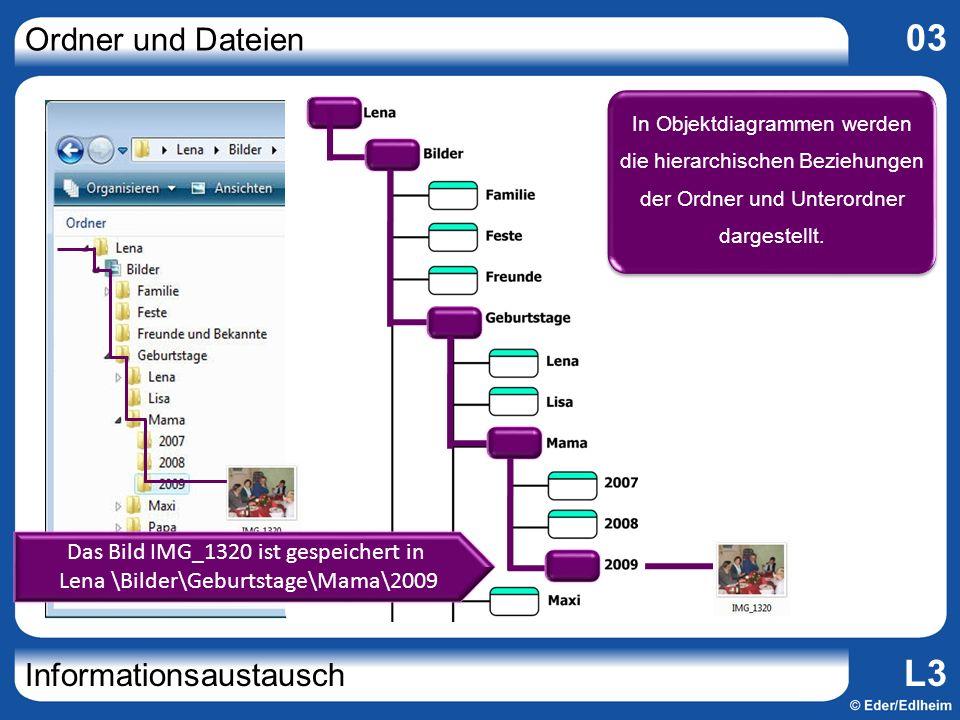 In Objektdiagrammen werden die hierarchischen Beziehungen der Ordner und Unterordner dargestellt.