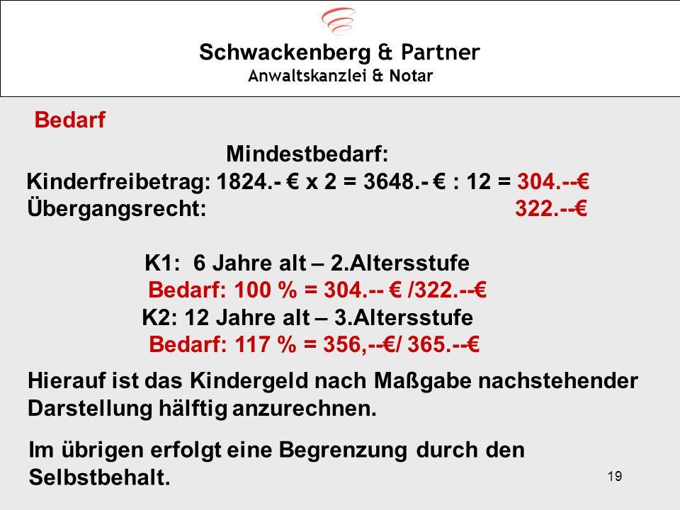 Schwackenberg & Partner