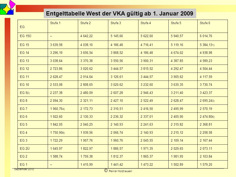 Entgelttabelle West der VKA gültig ab 1. Januar 2009