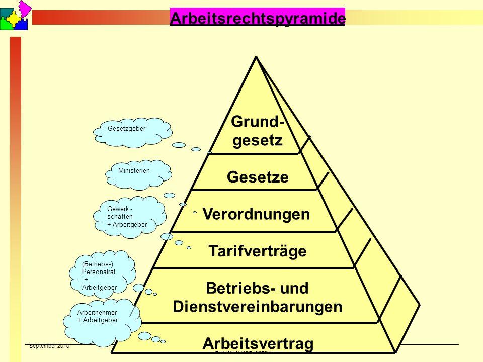 Arbeitsrechtspyramide