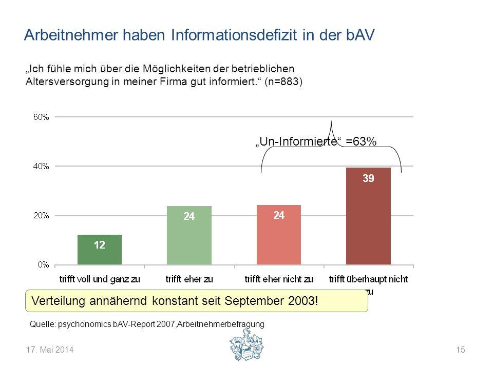 Arbeitnehmer haben Informationsdefizit in der bAV