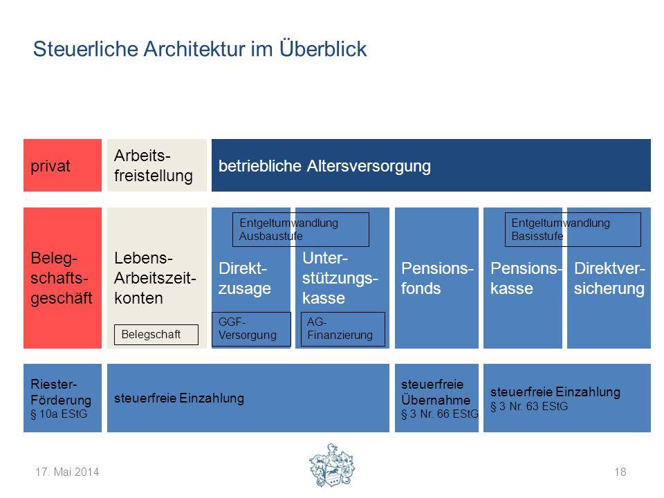 Steuerliche Architektur im Überblick