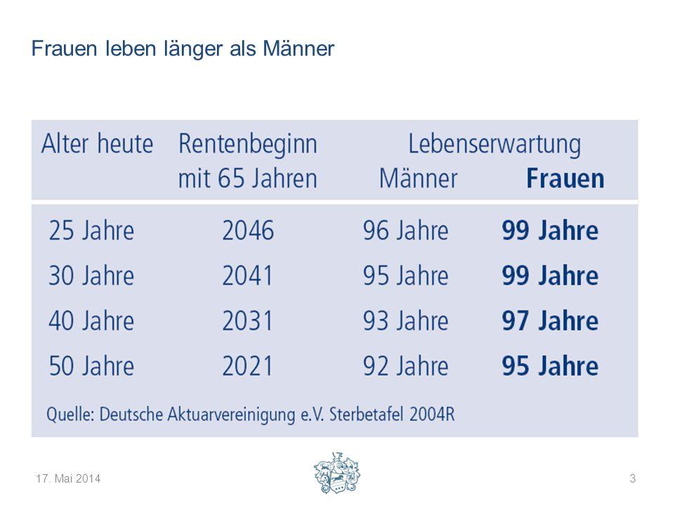 Frauen leben länger als Männer