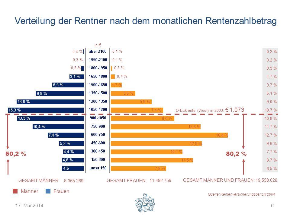 Verteilung der Rentner nach dem monatlichen Rentenzahlbetrag