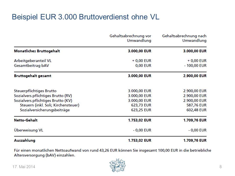 Beispiel EUR 3.000 Bruttoverdienst ohne VL