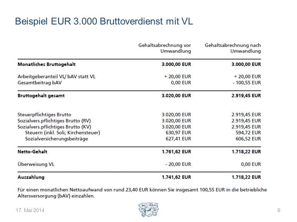 Beispiel EUR 3.000 Bruttoverdienst mit VL