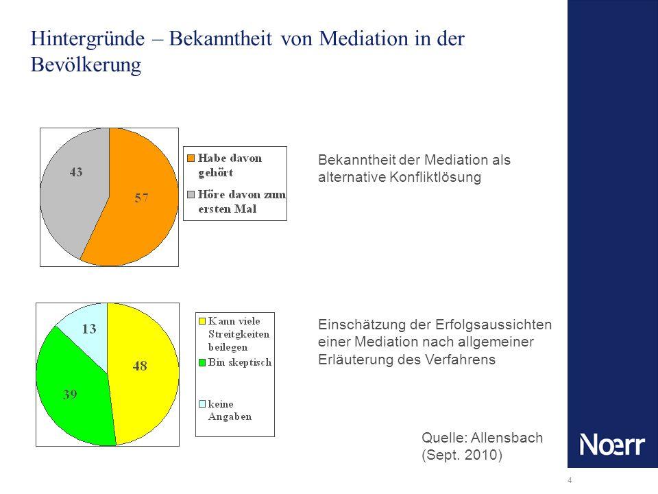 Hintergründe – Bekanntheit von Mediation in der Bevölkerung