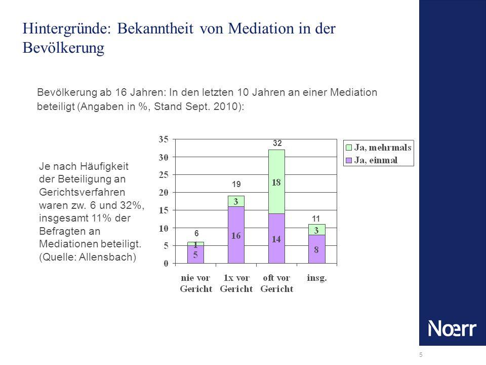 Hintergründe: Bekanntheit von Mediation in der Bevölkerung