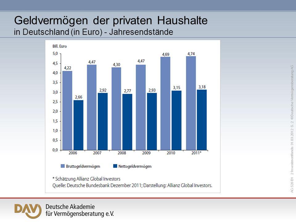 Geldvermögen der privaten Haushalte in Deutschland (in Euro) - Jahresendstände