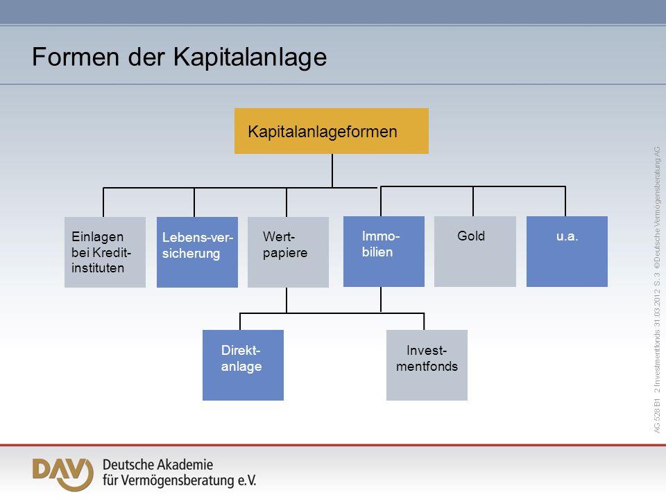 Formen der Kapitalanlage