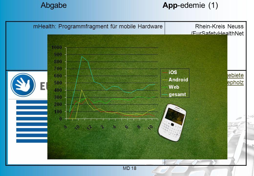 Abgabe App-edemie (1) App geht's 112 Mobilfunkanschlüsse