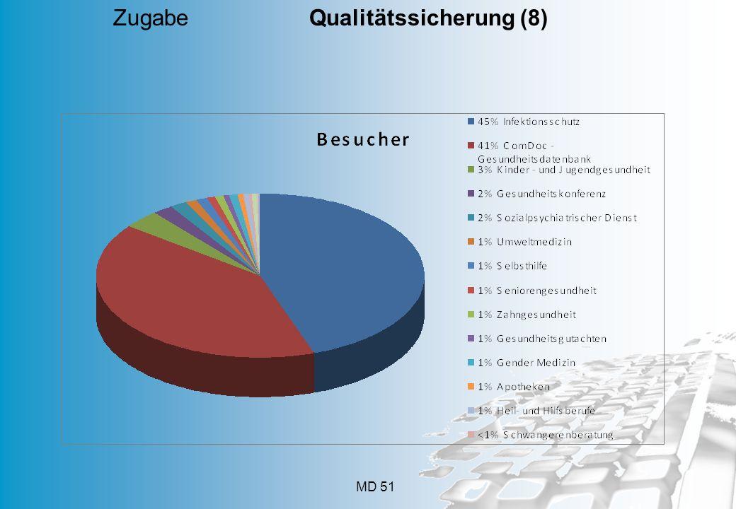 Zugabe Qualitätssicherung (8)