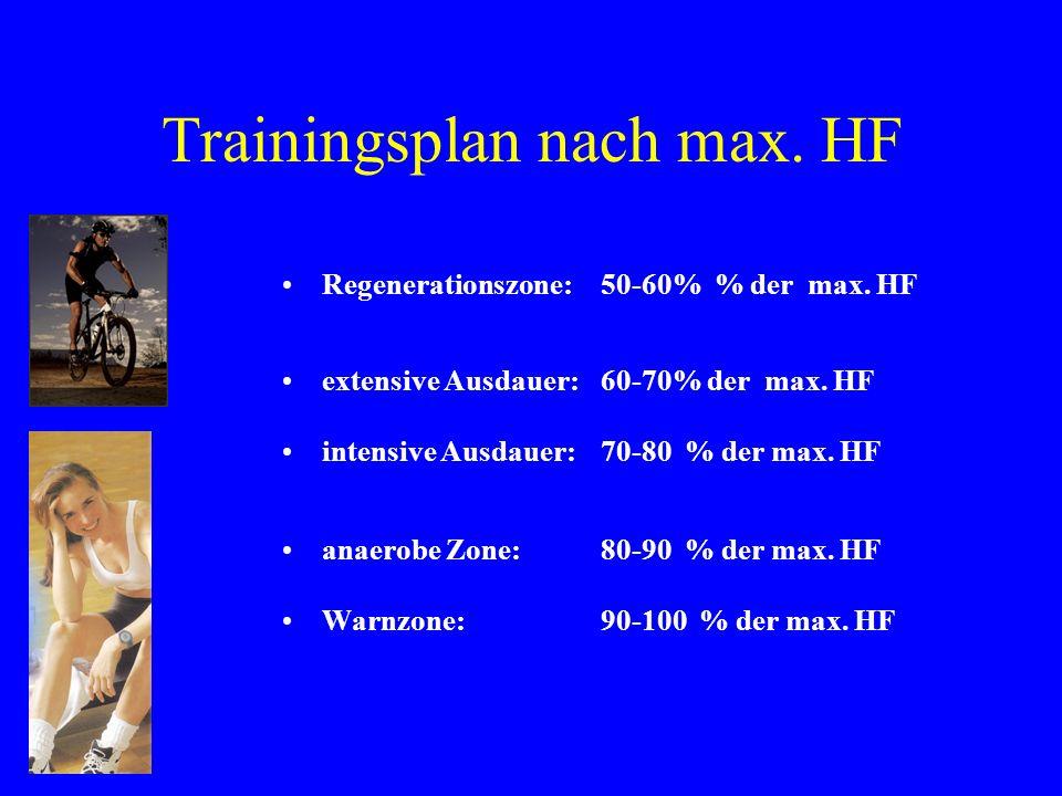 Trainingsplan nach max. HF