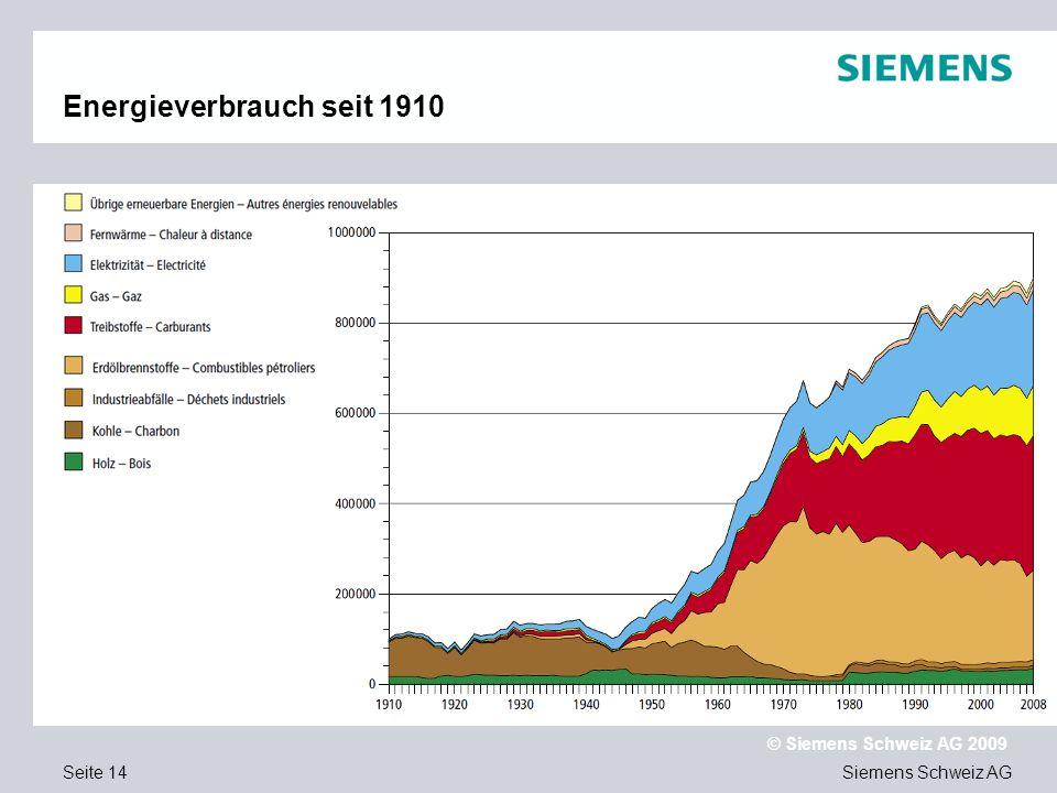 Energieverbrauch seit 1910