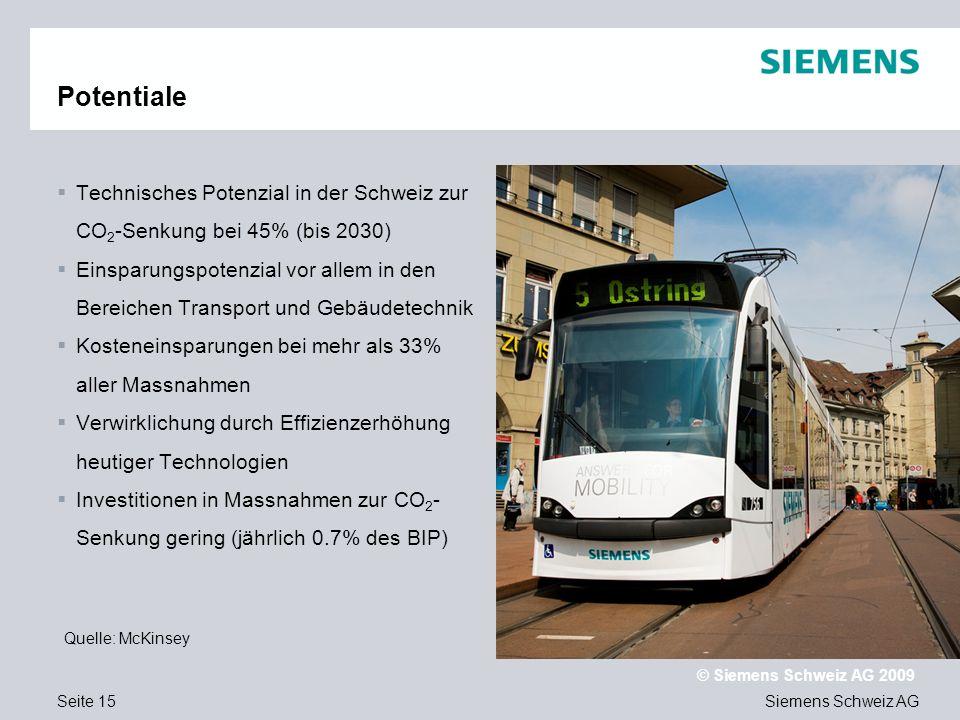 Text Potentiale. Technisches Potenzial in der Schweiz zur CO2-Senkung bei 45% (bis 2030)