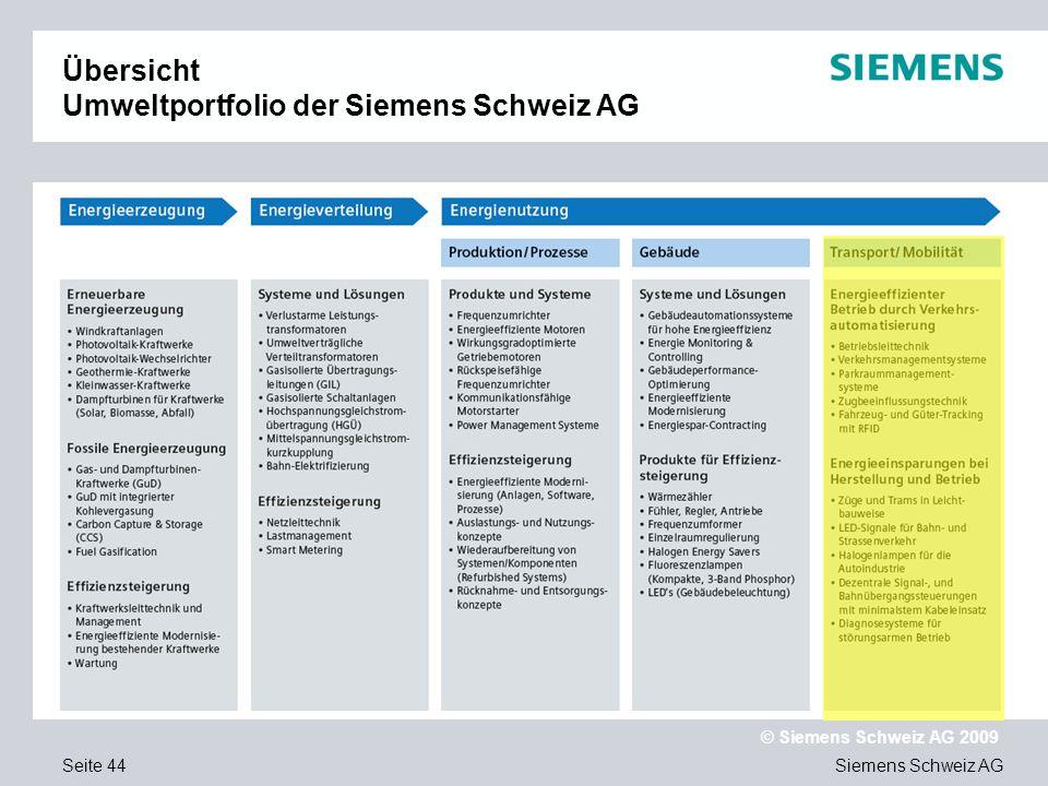 Übersicht Umweltportfolio der Siemens Schweiz AG