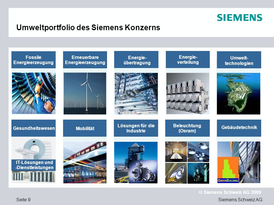 Umweltportfolio des Siemens Konzerns