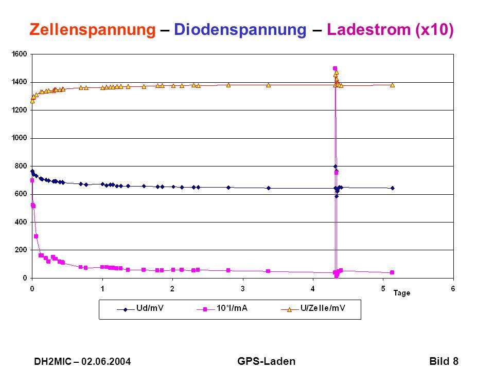 Zellenspannung – Diodenspannung – Ladestrom (x10)