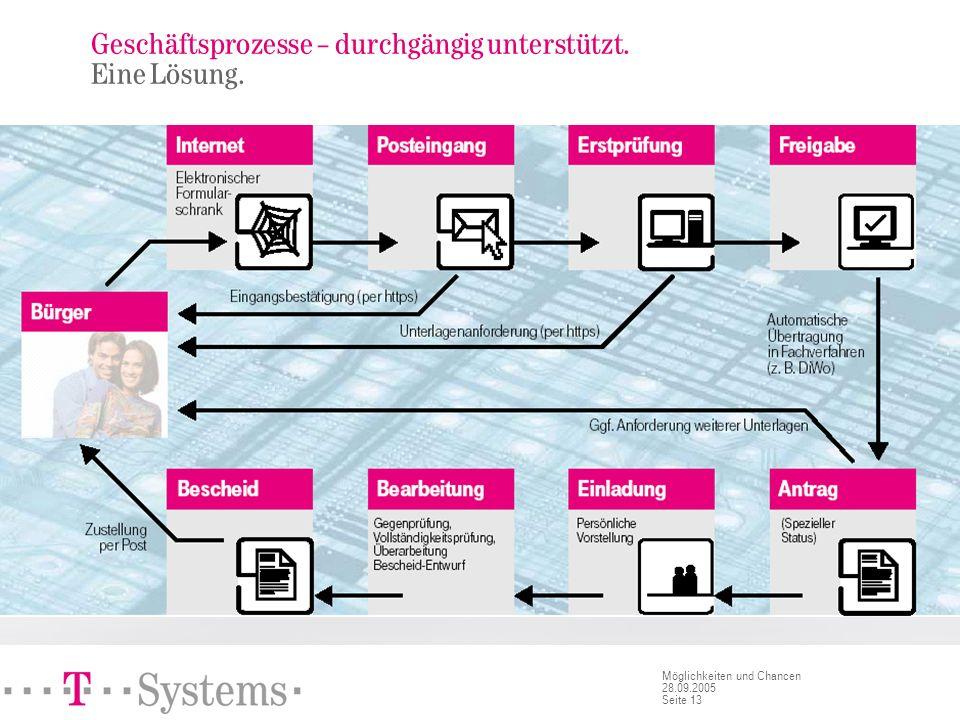 Infrastrukturkomponenten