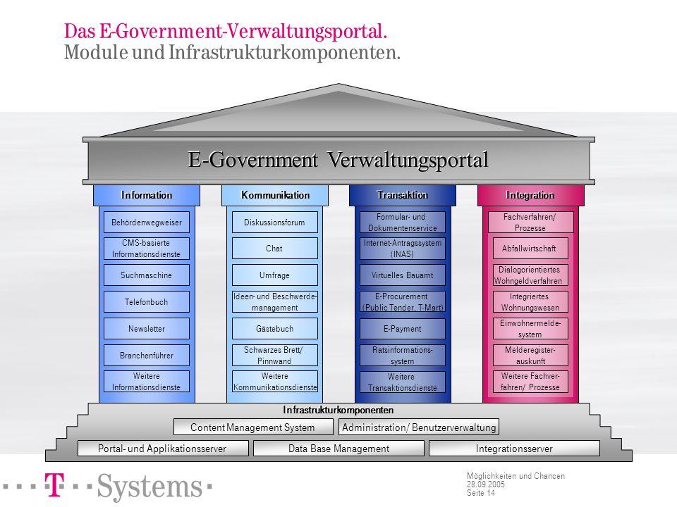 E-Government. Zusammenspiel von Diensten.