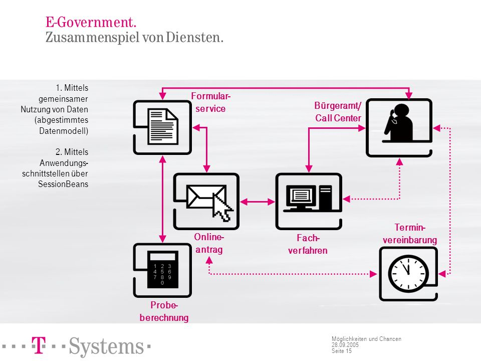Integrationsaspekte bei der Portalkonzeption