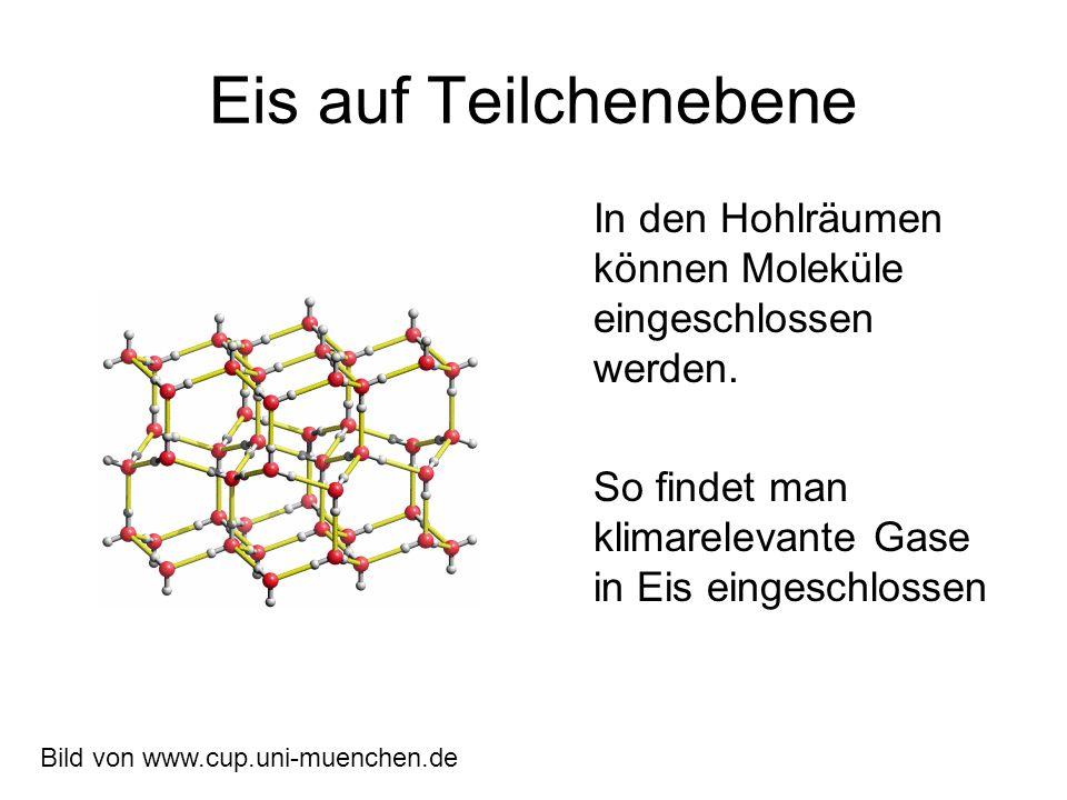 Eis auf Teilchenebene In den Hohlräumen können Moleküle eingeschlossen werden. So findet man klimarelevante Gase in Eis eingeschlossen.
