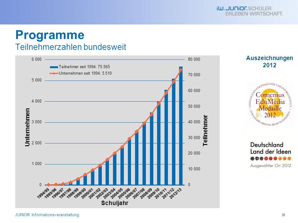Programme Teilnehmerzahlen bundesweit