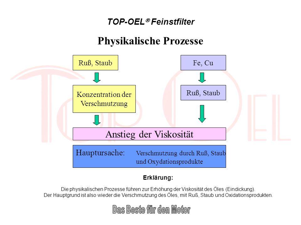 Physikalische Prozesse