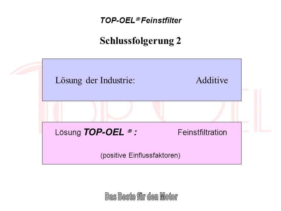 Schlussfolgerung 2 Lösung der Industrie: Additive