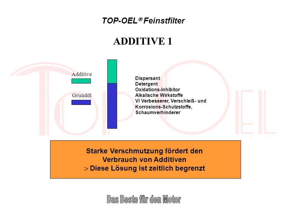 ADDITIVE 1 TOP-OEL Feinstfilter Starke Verschmutzung fördert den