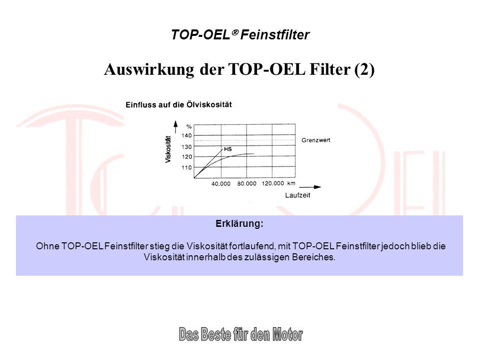 Auswirkung der TOP-OEL Filter (2)