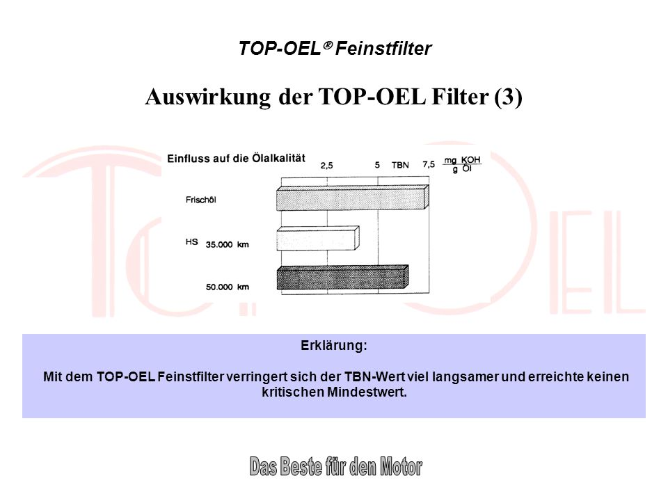 Auswirkung der TOP-OEL Filter (3)