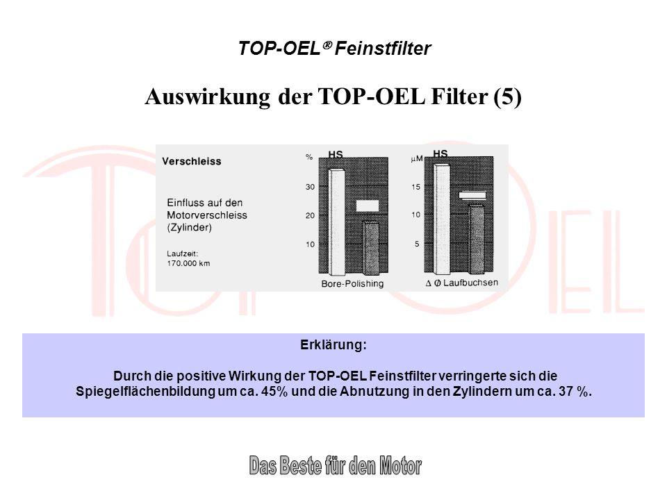 Auswirkung der TOP-OEL Filter (5)