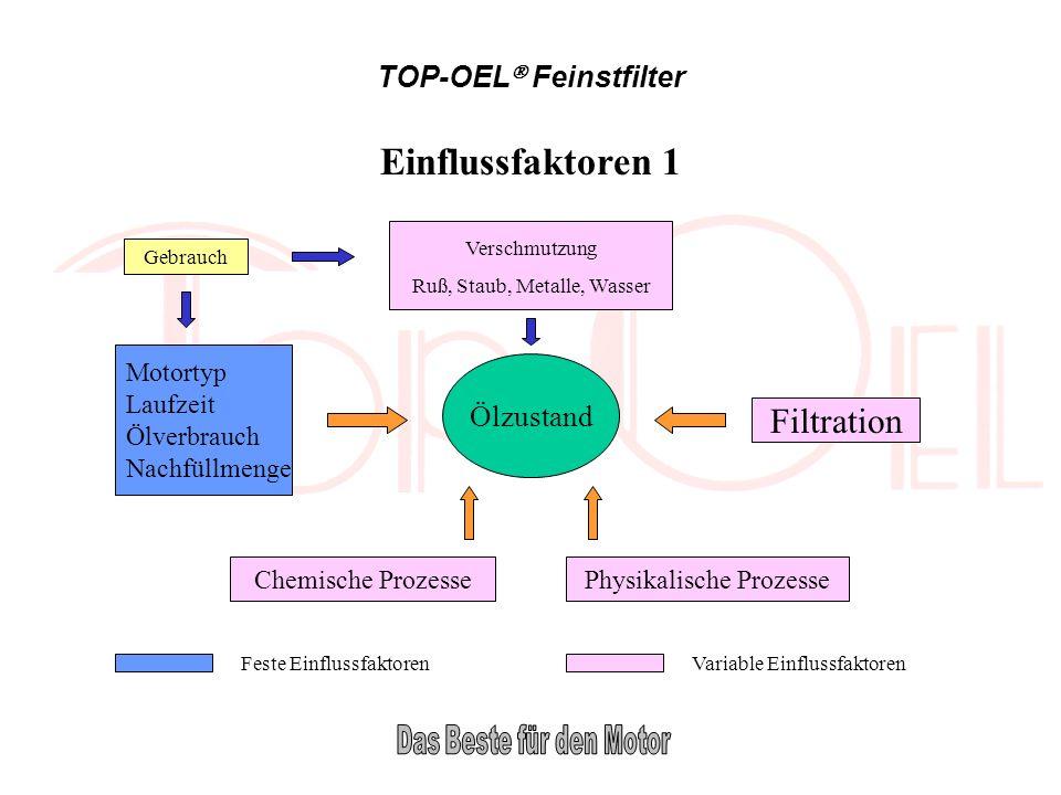 Einflussfaktoren 1 Filtration TOP-OEL Feinstfilter Ölzustand Motortyp