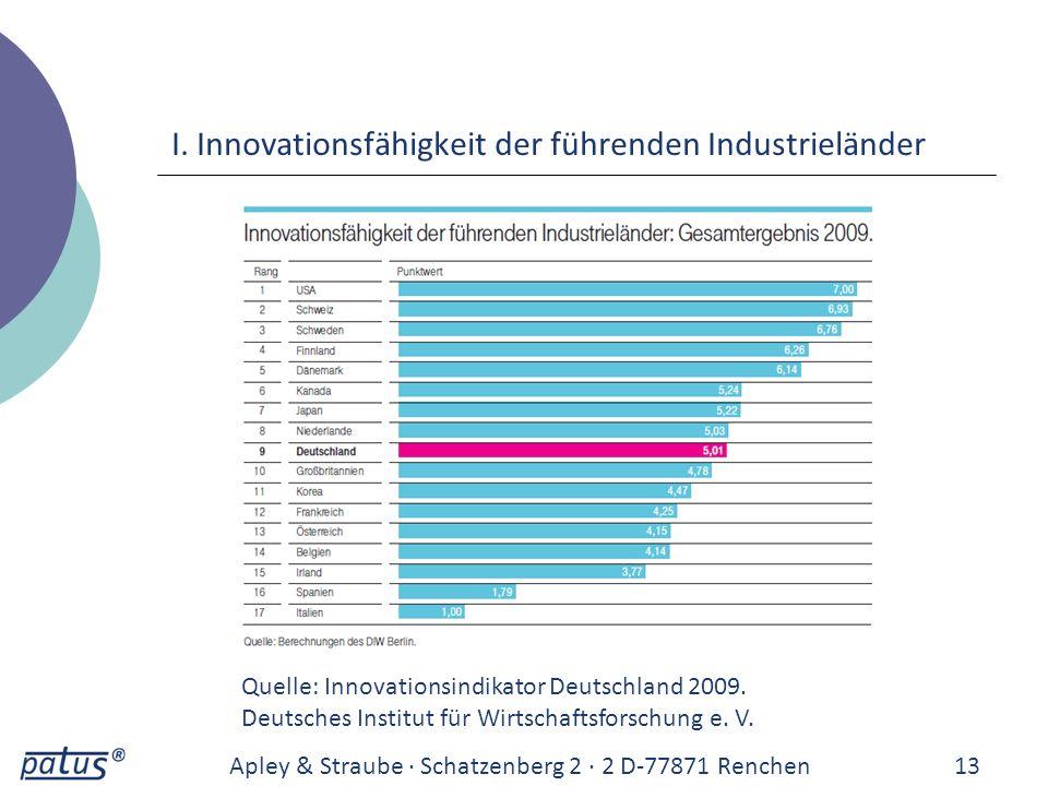 I. Innovationsfähigkeit der führenden Industrieländer