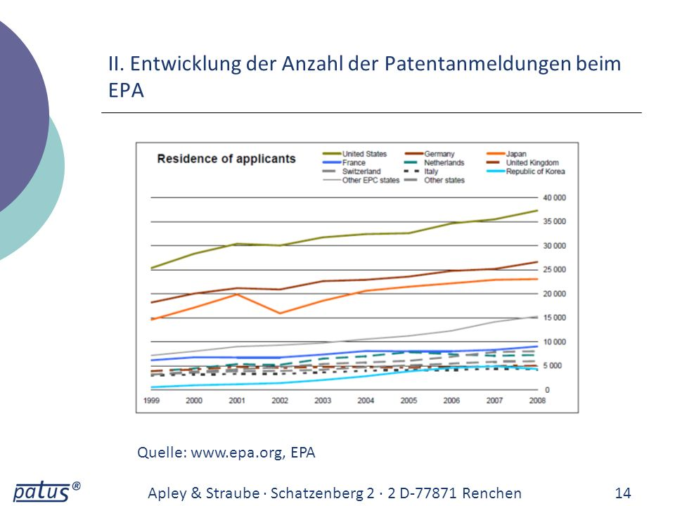 II. Entwicklung der Anzahl der Patentanmeldungen beim EPA