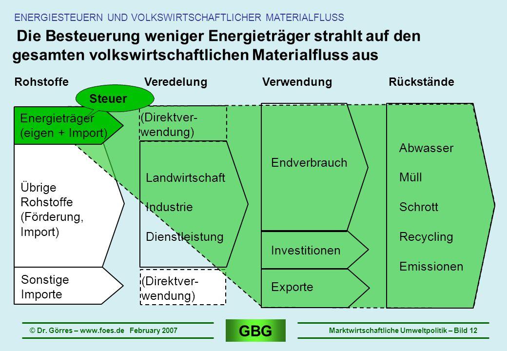 Ausstrahleffekt ENERGIESTEUERN UND VOLKSWIRTSCHAFTLICHER MATERIALFLUSS.