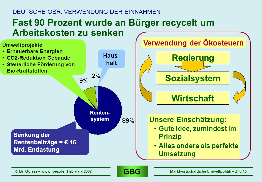 Fast 90 Prozent wurde an Bürger recycelt um Arbeitskosten zu senken