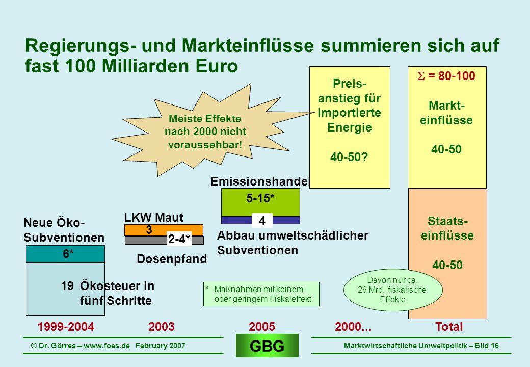 Regierungs- und Markteinflüsse summieren sich auf fast 100 Milliarden Euro