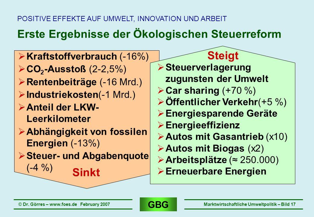 Erste Ergebnisse der Ökologischen Steuerreform