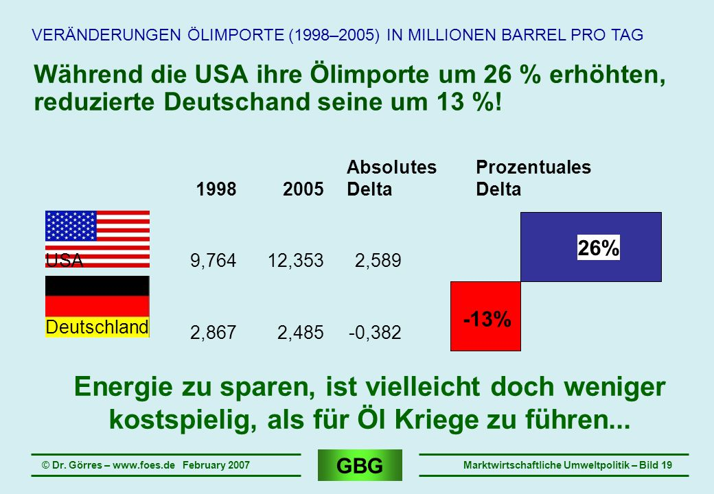 VERÄNDERUNGEN ÖLIMPORTE (1998–2005) IN MILLIONEN BARREL PRO TAG