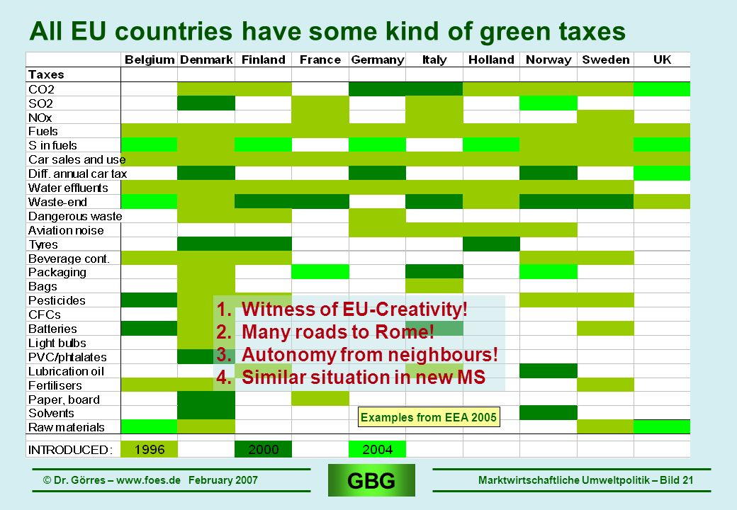 All EU countries have some kind of green taxes