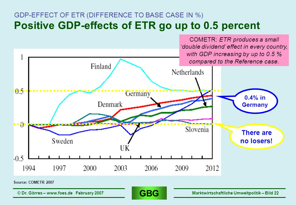 Positive GDP-effects of ETR go up to 0.5 percent