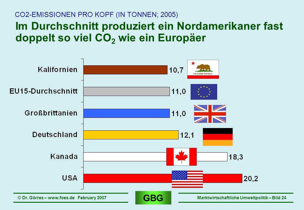 CO2-EMISSIONEN PRO KOPF (IN TONNEN; 2005)