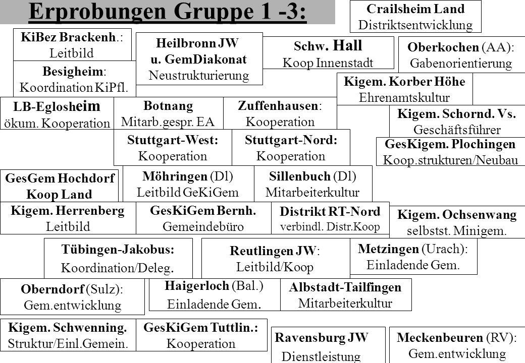 Erprobungen Gruppe 1 -3: Crailsheim Land Distriktsentwicklung