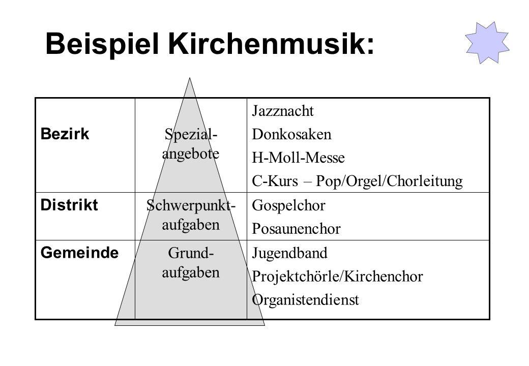 Beispiel Kirchenmusik: