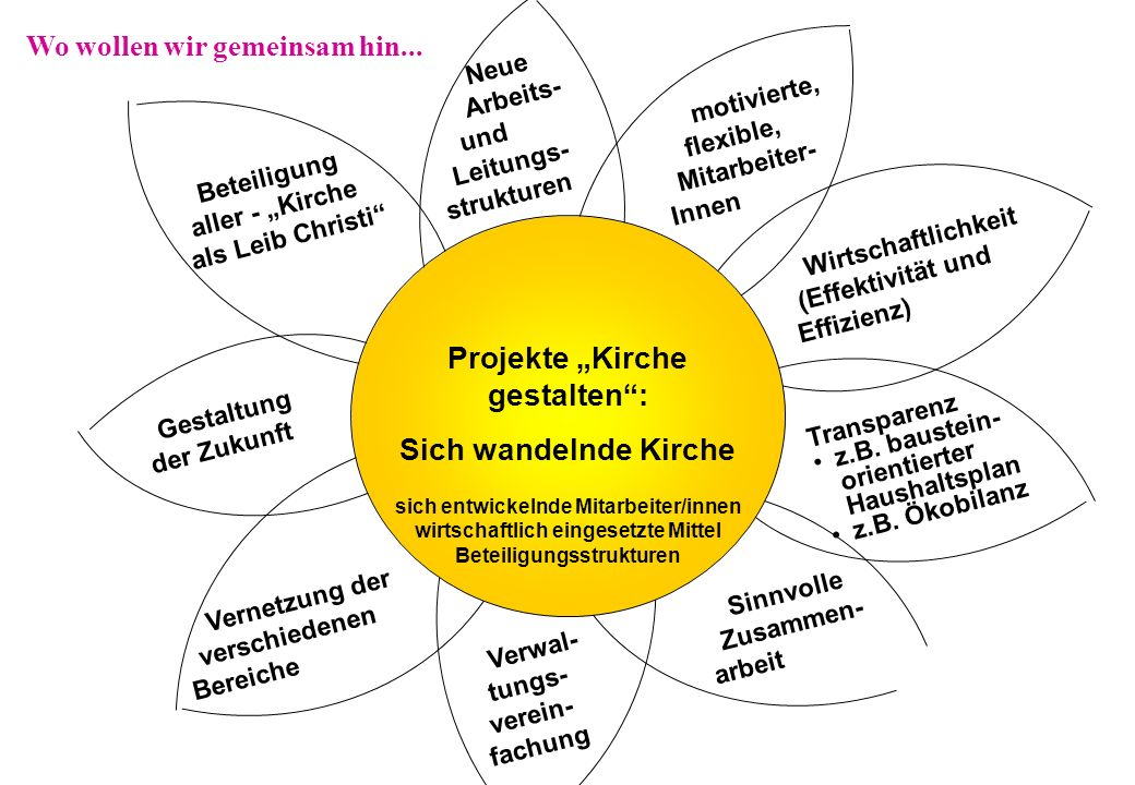 """Projekte """"Kirche gestalten :"""